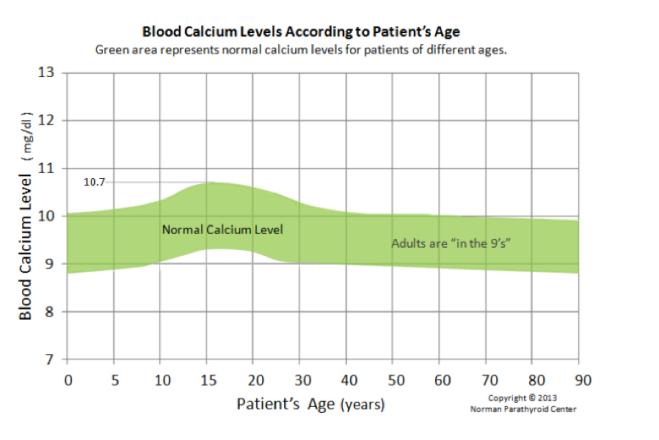 NPC Calcium Chart